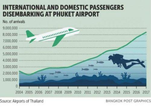Phuket's evolution